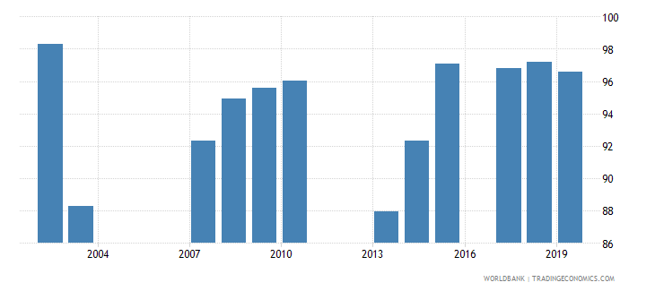 seychelles persistence to grade 5 total percent of cohort wb data