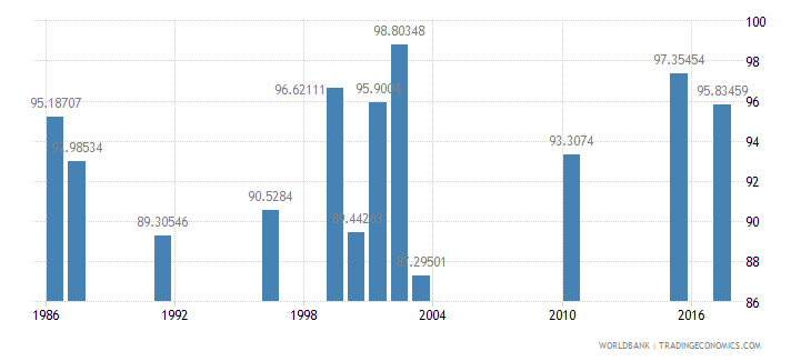 seychelles persistence to last grade of primary female percent of cohort wb data