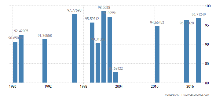 seychelles persistence to last grade of primary male percent of cohort wb data