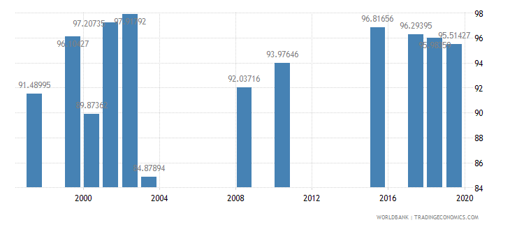 seychelles persistence to last grade of primary total percent of cohort wb data