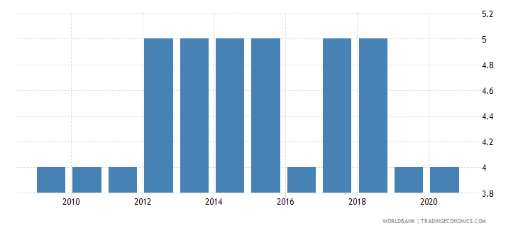 seychelles political stability and absence of violence terrorism number of sources wb data