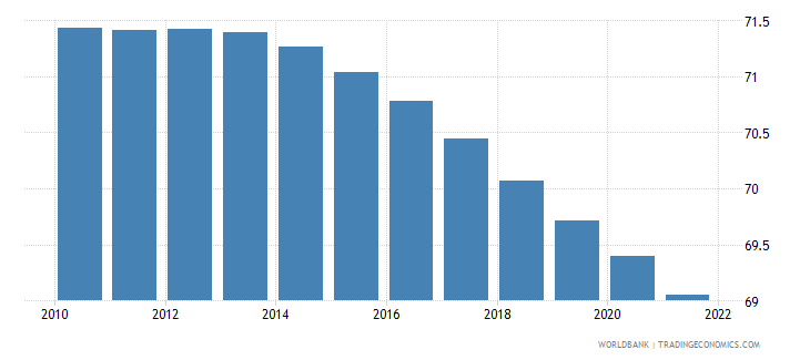 seychelles population ages 15 64 male percent of total wb data
