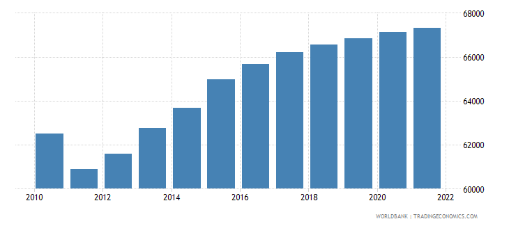 seychelles population ages 15 64 total wb data