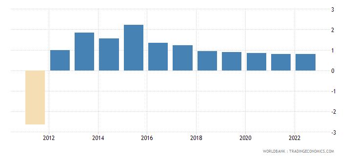 seychelles population growth annual percent wb data