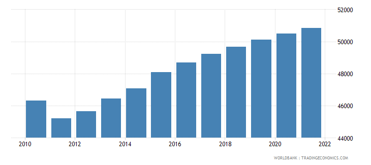 seychelles population male wb data