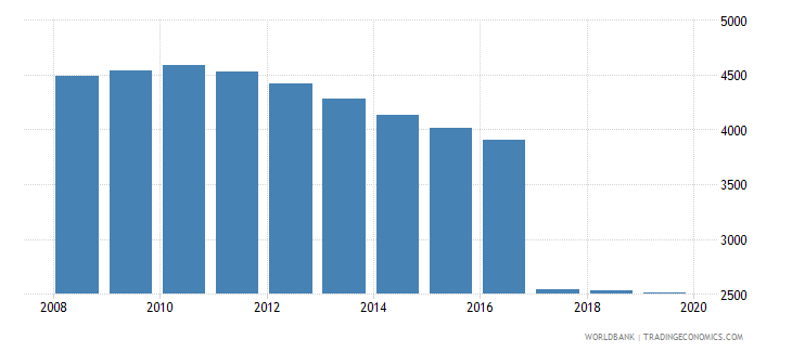 seychelles population of the official age for post secondary non tertiary education both sexes number wb data