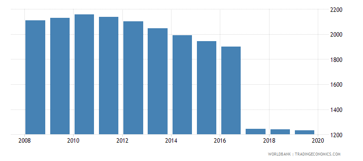 seychelles population of the official age for post secondary non tertiary education female number wb data