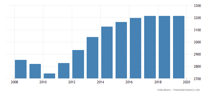 seychelles population of the official age for pre primary education both sexes number wb data