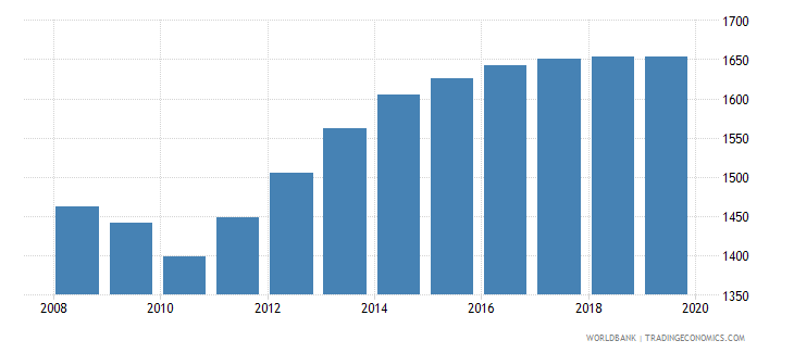 seychelles population of the official age for pre primary education male number wb data