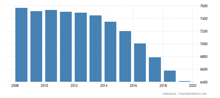 seychelles population of the official age for tertiary education both sexes number wb data