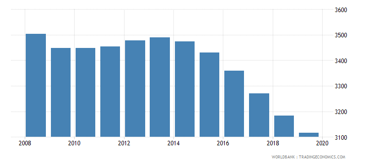 seychelles population of the official age for tertiary education female number wb data