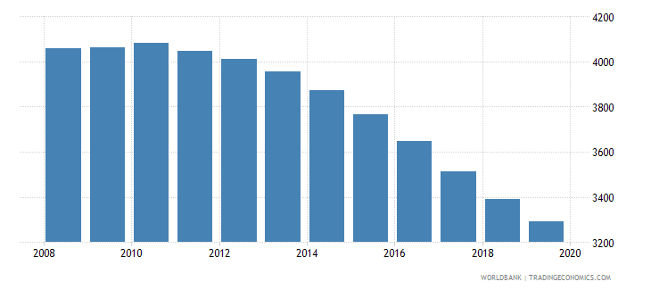 seychelles population of the official age for tertiary education male number wb data