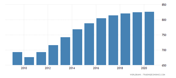 seychelles population of the official entrance age to primary education male number wb data