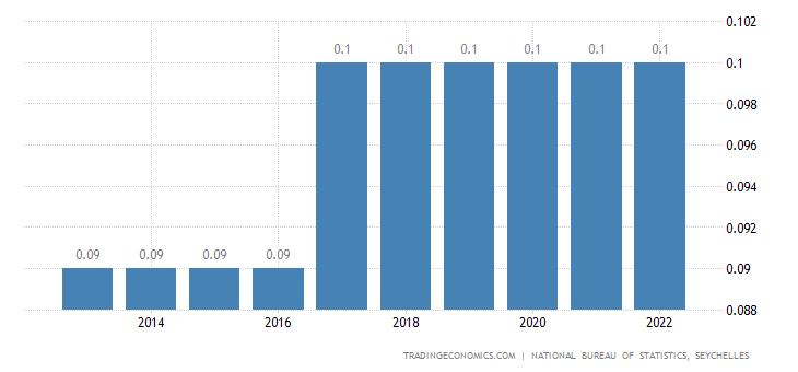 Seychelles Population