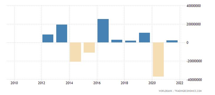 seychelles portfolio equity net inflows bop us dollar wb data