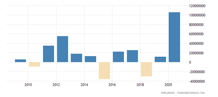 seychelles portfolio investment excluding lcfar bop us dollar wb data