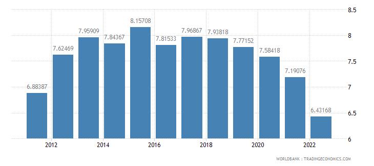 seychelles ppp conversion factor gdp lcu per international dollar wb data