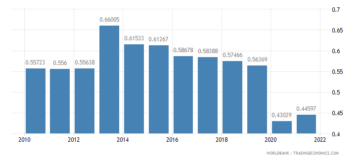 seychelles ppp conversion factor gdp to market exchange rate ratio wb data