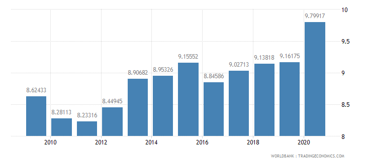 seychelles ppp conversion factor private consumption lcu per international dollar wb data