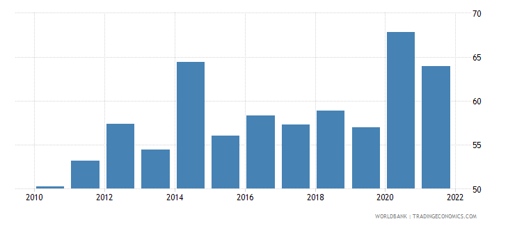 seychelles private consumption percentage of gdp percent wb data