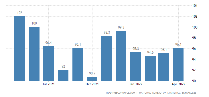 Seychelles Producer Prices