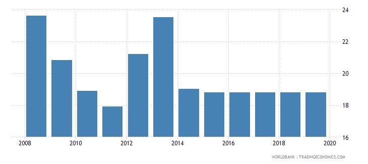 seychelles profit tax percent of commercial profits wb data