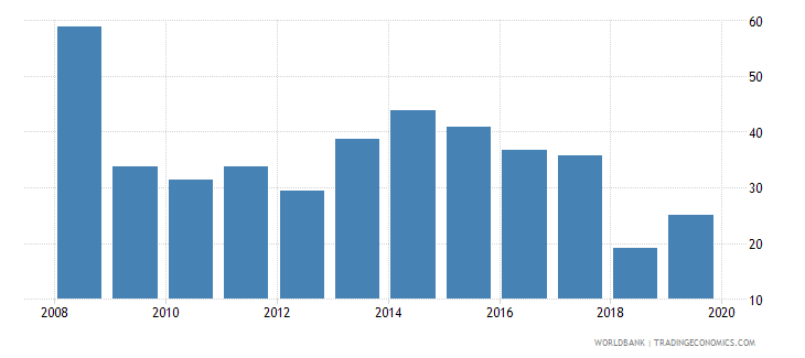 seychelles provisions to nonperforming loans percent wb data