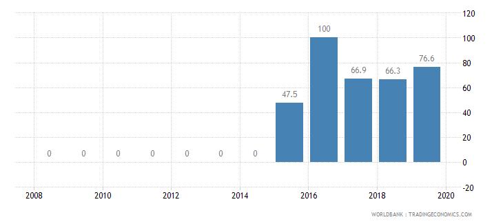 seychelles public credit registry coverage percent of adults wb data