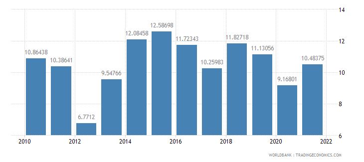 seychelles public spending on education total percent of government expenditure wb data