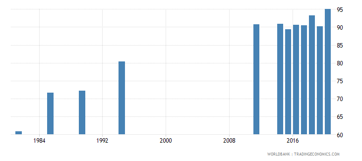 seychelles ratio of female to male labor force participation rate percent national estimate wb data