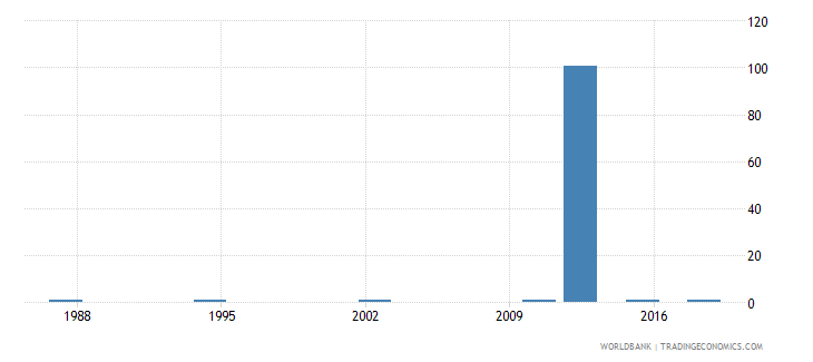 seychelles ratio of young literate females to males percent ages 15 24 wb data