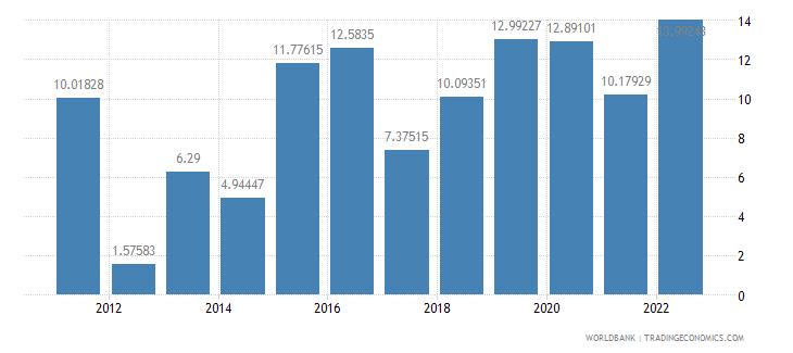 seychelles real interest rate percent wb data