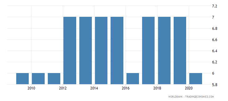 seychelles regulatory quality number of sources wb data