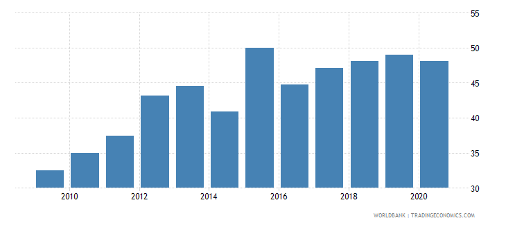 seychelles regulatory quality percentile rank wb data