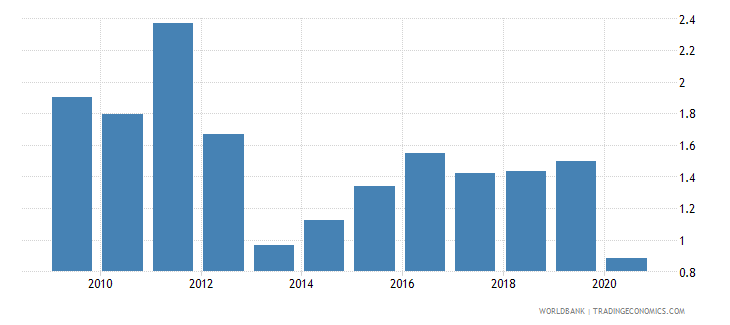 seychelles remittance inflows to gdp percent wb data