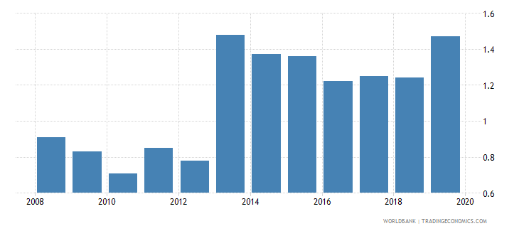 seychelles renewable energy consumption wb data