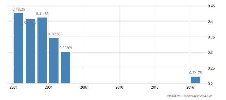 seychelles research and development expenditure percent of gdp wb data