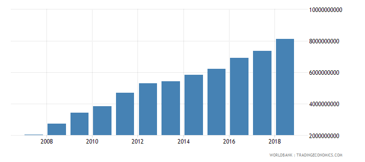 seychelles revenue excluding grants current lcu wb data