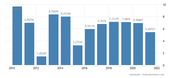 seychelles risk premium on lending prime rate minus treasury bill rate percent wb data