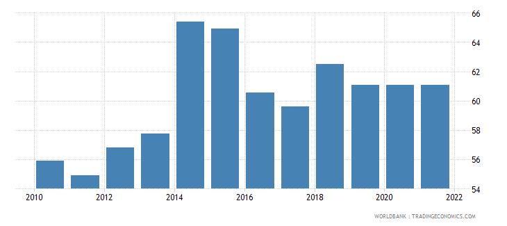 seychelles rule of law percentile rank wb data