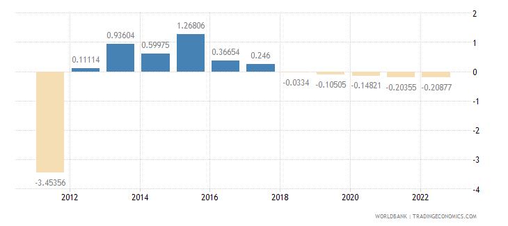 seychelles rural population growth annual percent wb data