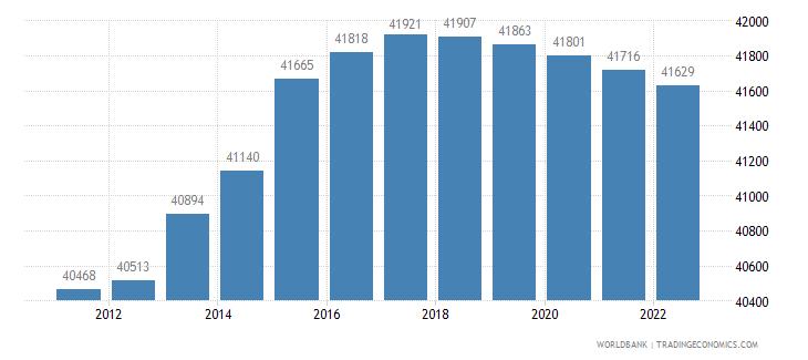 seychelles rural population wb data