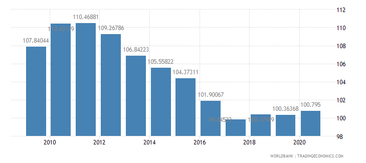 seychelles school enrollment primary percent gross wb data