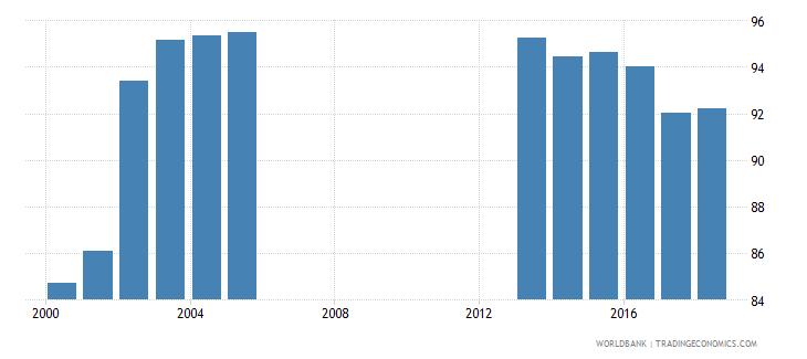 seychelles school enrollment primary percent net wb data