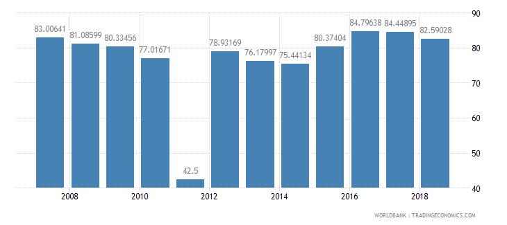 seychelles school enrollment secondary female percent net wb data