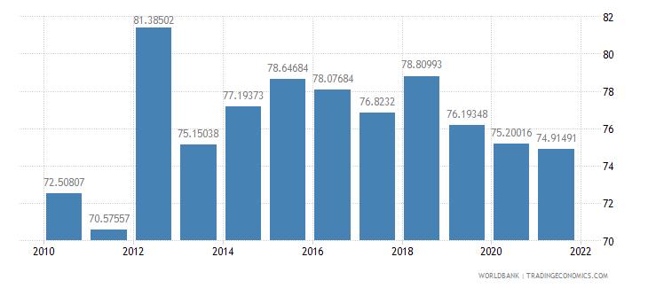 seychelles school enrollment secondary male percent gross wb data