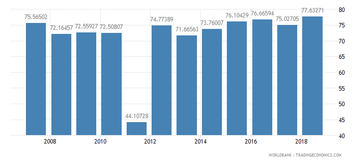 seychelles school enrollment secondary male percent net wb data
