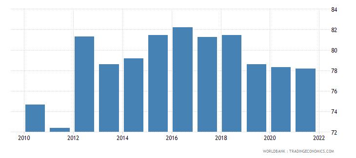 seychelles school enrollment secondary percent gross wb data