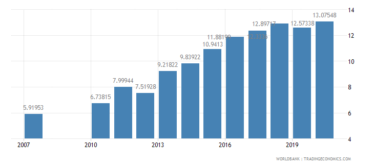 seychelles school enrollment secondary private percent of total secondary wb data