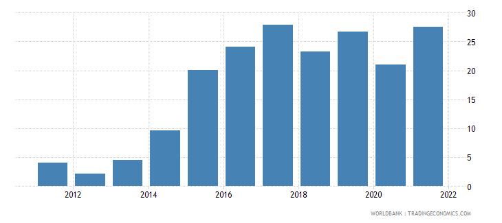 seychelles school enrollment tertiary female percent gross wb data